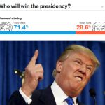 The day when FiveThirtyEight and the pollsters bombed