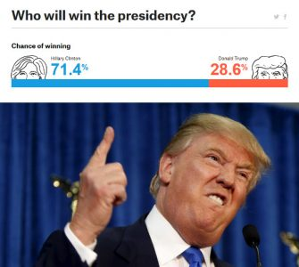 Trump won, 538 experts lost.