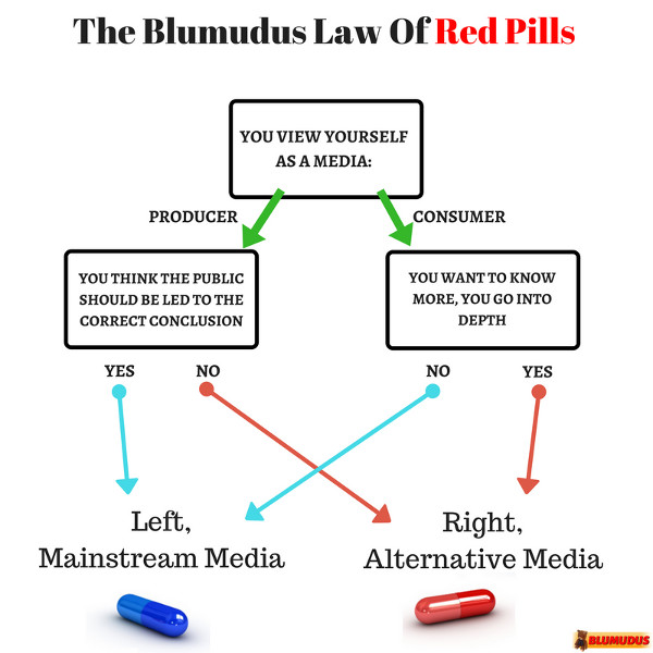 Blue Pill (left) or Red Pill (right) depend on your commitment to in-depth knowledge