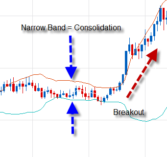 Sudden price move after a narrow band of consolidation. Used here as an analogy