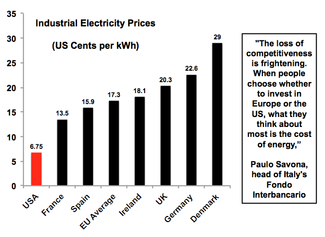 Forbes energy cost graph for various countries